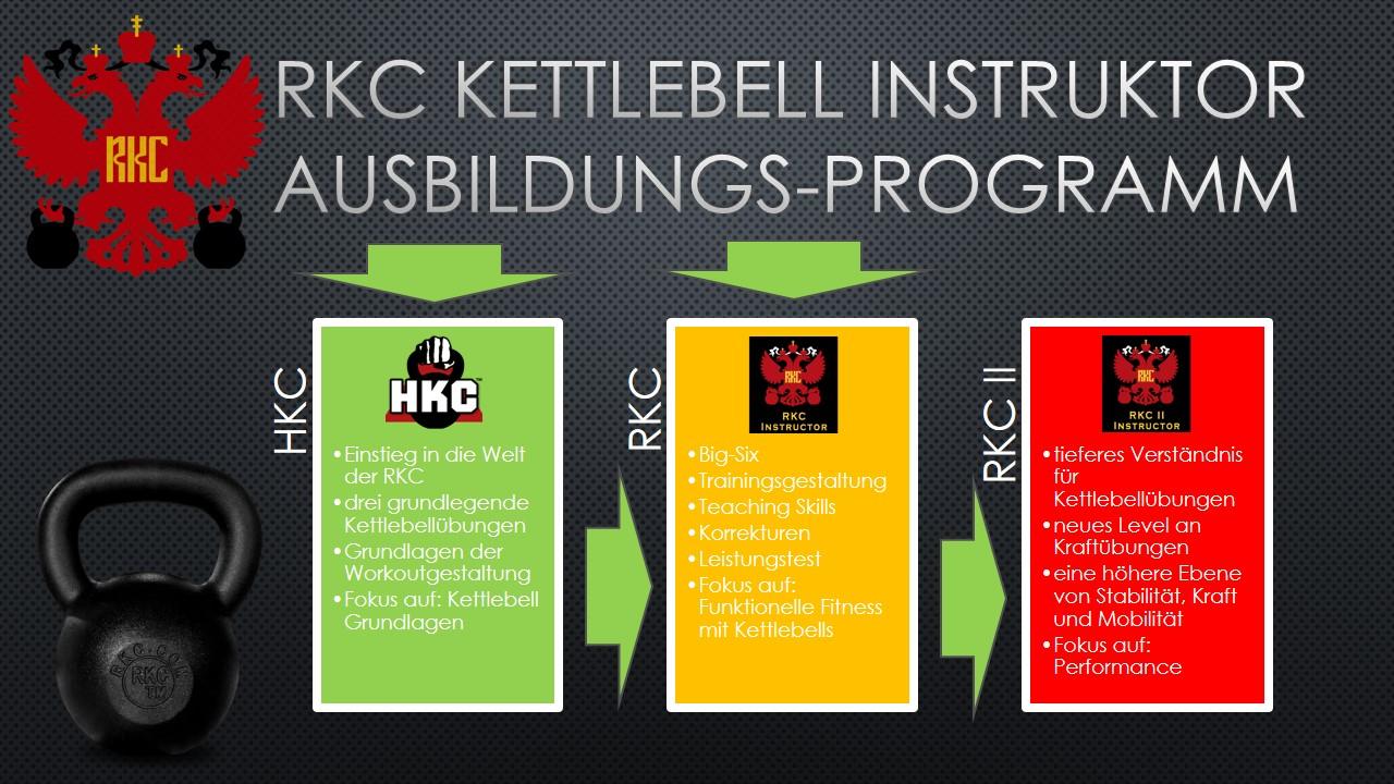 rkc-instruktorausbildung
